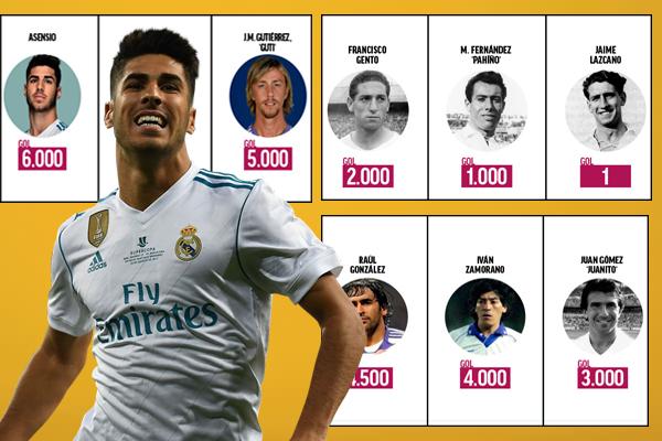 نجح أسينسيو في دخول تاريخ ريال مدريد بهدف الألفية السادسة منذ إنطلاق النسخة الأولى من مشاركة الفريق المدريدي ببطولة الدوري الإسباني