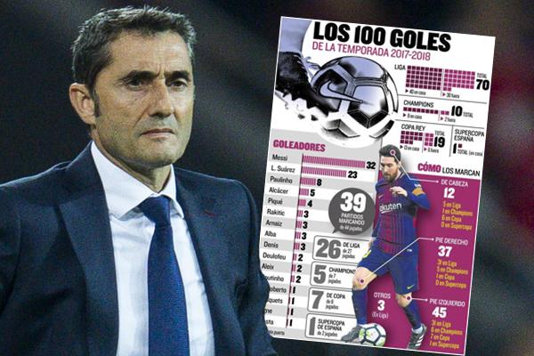يعتبر هدف ميسي الوحيد في مرمى أتليتكو مدريد هو الهدف رقم 100 لبرشلونة في عهد فالفيردي بكافة المسابقات الرسمية