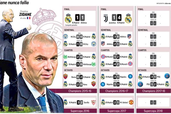 منذ تولي زيدان مهام الإدارة الفنية في ريال مدريد خلال شهر يناير من عام 2016 عجزت أعرق و أقوى أندية