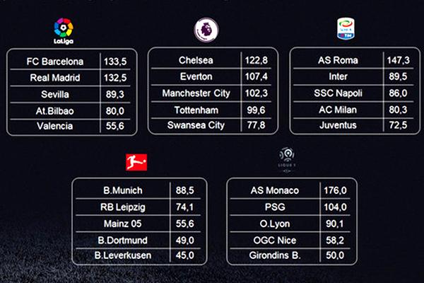 تصدر نادي موناكو الفرنسي ترتيب الأندية الأوروبية الأكثر تحقيقاً للعائدات المالية من بيع لاعبيه خلال سوق الانتقالات الصيفية الماضية