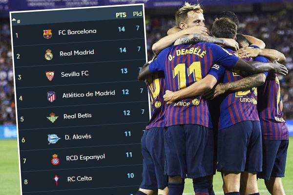 حصد برشلونة 14 نقطة فقط خلال مبارياته السبعالأولى بتحقيقه أربعة انتصارات و تعادلين و خسارة