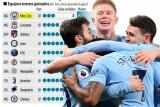 مانشستر سيتي يتصدر الدوري الإنكليزي بأقوى دفاع في الدوريات الأوروبية