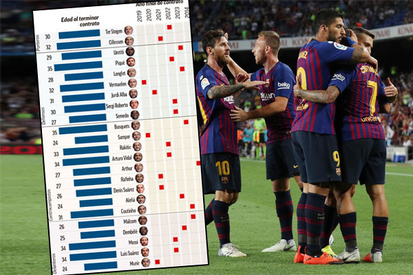تكشف العقود الحالية للاعبي الفريق الكتالوني بأنها ستنقضي وقد تجاوز أغلبهم سن الثلاثين عاماً