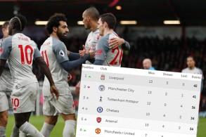 ليفربول حقق سادس افضل واقوى بداية في تاريخه وتاريخ البطولة باحتساب النتائج المسجلة بعد مرور 16 جولة