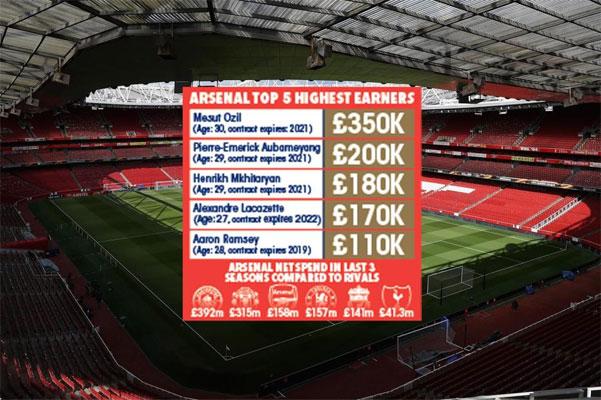 يعتبر أرسنال هو ثالث الأندية الإنكليزية من حيث قيمة الرواتب الإجمالية التي يدفعها للاعبيه سنوياً منذ موسم (2016-2017)