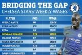 هيغوايين سيتقاضى رابع أعلى راتب أسبوعي بين لاعبي تشيلسي