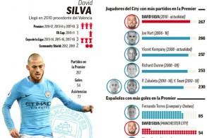 دافيد سيلفا يحتل المركز الرابع في ترتيب اللاعبين الإسبان الأكثر حضورا في بطولة الدوري الإنكليزي