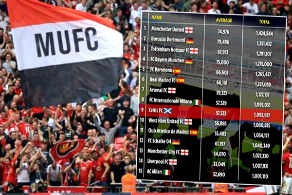 تصدر مانشستر يونايتد الترتيب بحضور جماهيري بلغ مليونا و 424 الف مشجع