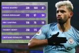 الأرقام تضع أغويرو كأفضل مهاجم أجنبي في تاريخ الدوري الإنكليزي