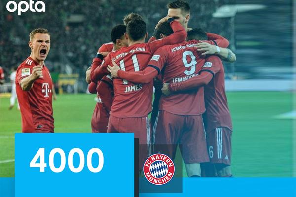 العملاق البافاري بات أول فريق ينجح في تسجيل 4000 هدف في تاريخ الدوري الألماني