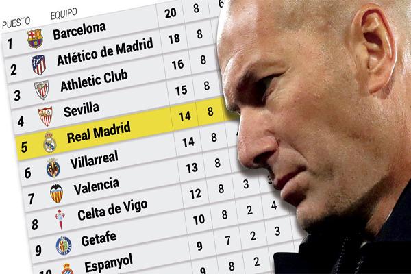 زيدان حقق اربعة انتصارات وتعادلين وخسارتين منذ عودته لتدريب ريال مدريد
