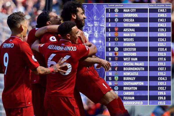 بلغت عائدات ليفربول نحو 149 مليون جنيه استرليني، بعدما نقلت له 29 مباراة لتكون مبارياته الأكثر بثًا بين بقية الأندية
