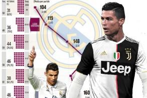 هجوم ريال مدريد ينهار في موسمه الأول بعد رحيل رونالدو هدافه التاريخي
