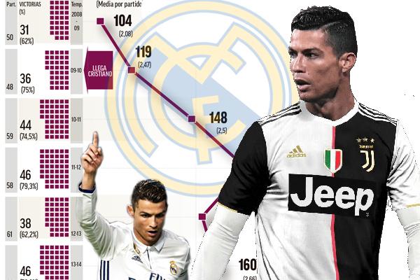 تؤكد الأرقام بأن الانفصال الذي تم بين نادي ريال مدريد وهدافه كريستيانو رونالدو لم يخدم الطرفين