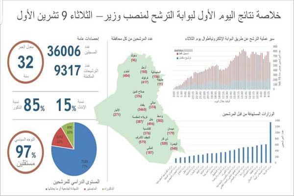 أعداد المرشحين لمنصب وزير في حكومة عبد المهدي العراقية في اليوم الأول عبر الإنترنت