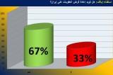 استفتاء إيلاف: نعم للعقوبات ضد طهران