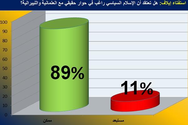 رسم بياني يظهر نتيجة الاستفتاء