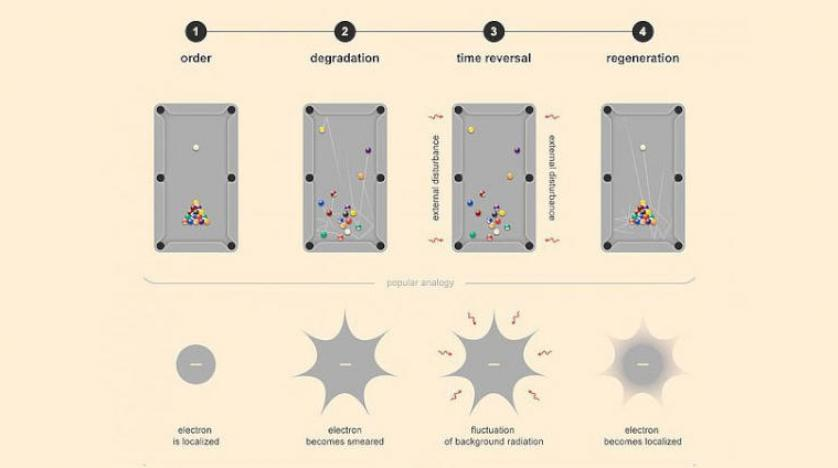 المراحل الأربع للتجربة على الحاسوب الكمي بالإلكترونات وتصور لما يشبهها بكرات البلياردو