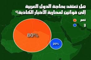 الأخبار المضللة تنتشر بشكل كبير في الدول العربية