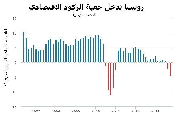روسيا تناور للتفاوض مع السعودية على خفض الانتاج النفطي