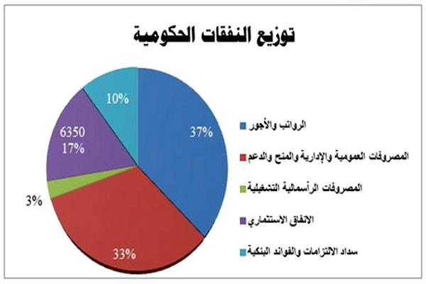 رسم بياني يوضح النفقات الحكومية