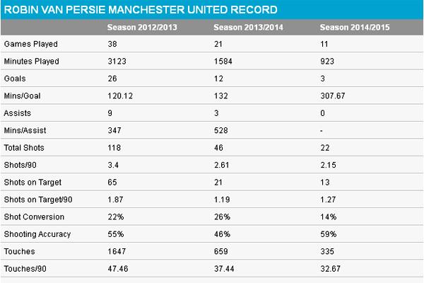 إحصائيات فان بيرسي خلال الأعوام الثلاثة في الأولد ترافورد