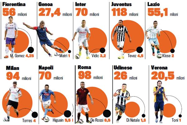 رواتب لاعبي الدوري الإيطالي في تراجع