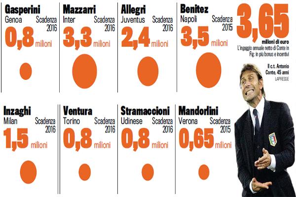 رواتب مدربي الدوري الإيطالي ويبقى راتب كونتي مدرب المنتخب الإيطالي الأعلى