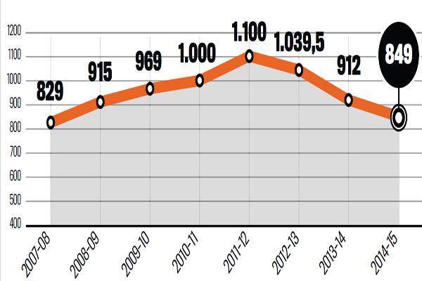 رسم بياني يوضح مصاريف الأندية الإيطالية خلال الـ 8 سنوات الماضية