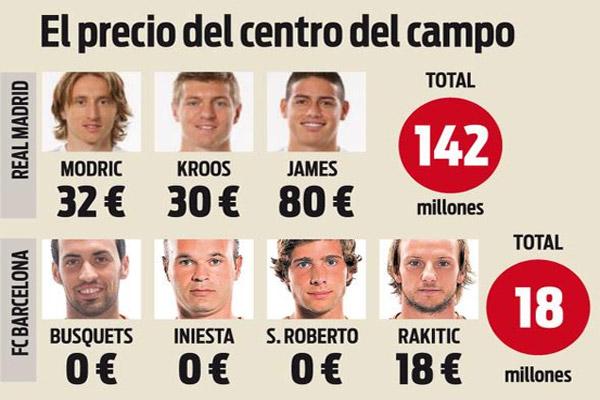 خط وسط برشلونة ساهم في ترجيح كفة الفريق أمام ريال مدريد