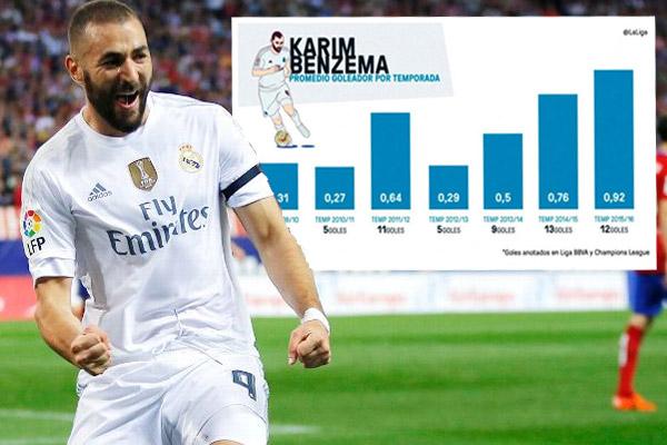 بنزيمة المهاجم الأكثر فعالية في الدوري الإسباني