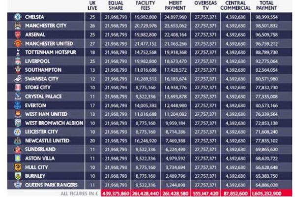 أندية البريمير ليغ تقاسمت عائدات قيمتها الإجمالية تجاوزت مليار و 602 مليون جنيه إسترليني