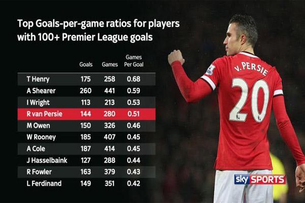 فان بيرسي احتل المركز الرابع كأفضل معدل تهديفي في الدوري الإنكليزي في موسمه الأول مع الشياطين الحمر