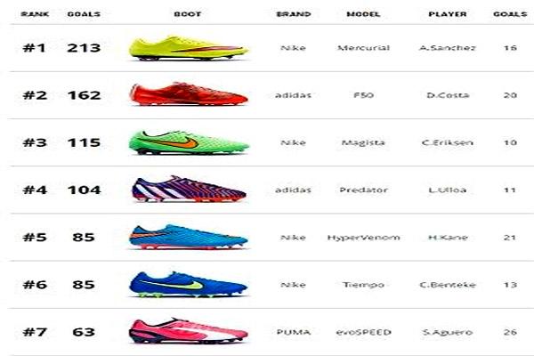 صدارة ترتيب الأحذية الأكثر تهديفا في الدوري الإنكليزي الممتاز للموسم المنصرم