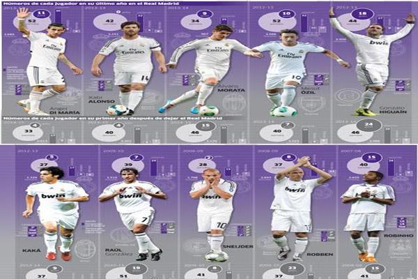 10 لاعبين أرقامهم تباينت بعد مغادرتهم لصفوف ريال مدريد بإتجاه أنديتهم الجديدة