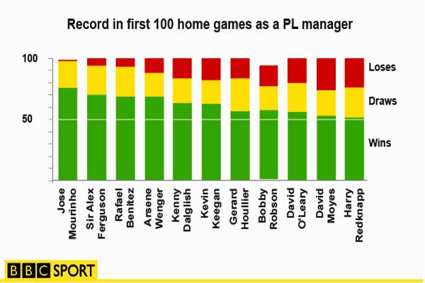 رسم بياني يوضح سجل المباريات لمدربي البريمرليغ