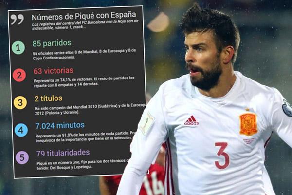 بيكيه خاض مع المنتخب الإسباني 85 مباراة في مختلف الاستحقاقات الرسمية والودية