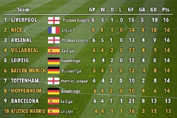 تصدر ناديا ليفربول وآرسنال الإنكليزيان ونيس الفرنسي الترتيب العام للدوريات الأوروبية الخمسة الكبرى