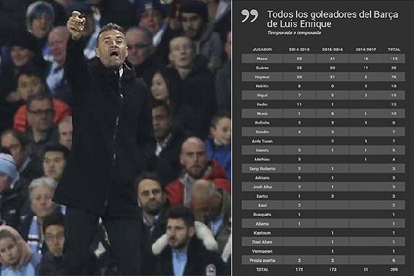 نجح نادي برشلونة تحت إشراف مدربه إنريكي في تسجيل (399 هدفا ) في المسابقات الرسمية الست التي شارك فيها محليا و خارجيا