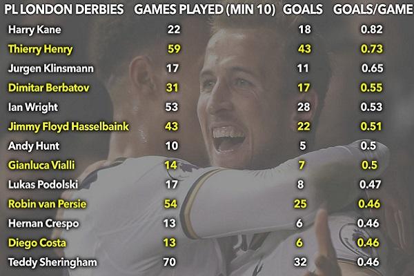 أصبح المهاجم الإنكليزي هاري كين لاعب نادي توتنهام هوتسبير صاحب أفضل معدل تهديفي في تاريخ مباريات