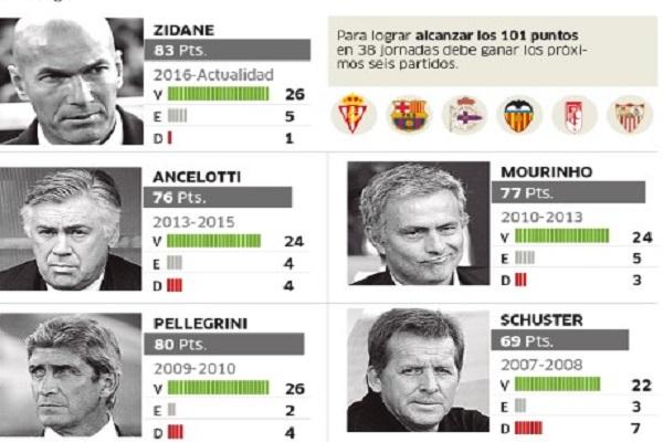 الحصيلة النقطية التي حققها لفرنسي زين الدين زيدان مع ريال مدريد في أول 32 مباراة هي الأفضل في تاريخ