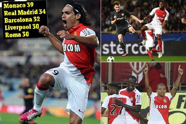 تصدر نادي موناكو الفرنسي ترتيب الأندية الأكثر تهديفا بين أندية الدوريات الأوروبية الخمسة الكبرى