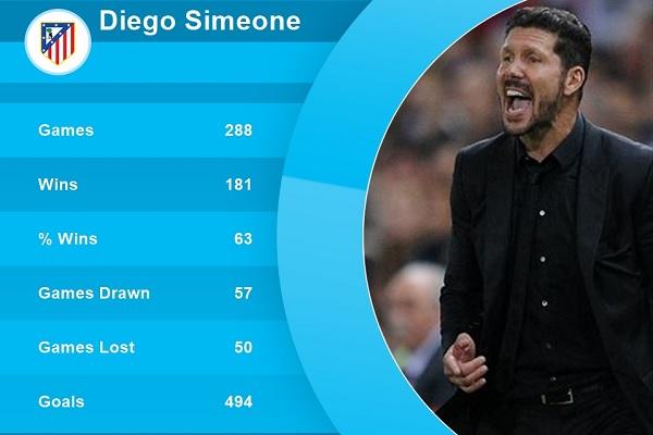 تعتبر الأعوام الخمسة التي قضاها سيميوني هي الأفضل في تاريخ النادي بالنظر إلى النتائج الجيدة التي حققها الفريق