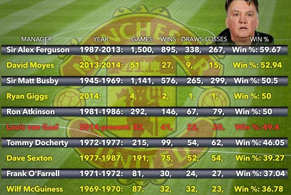 فان غال أسوأ مدرب لمانشستر يونايتد خلال 35 عاماً