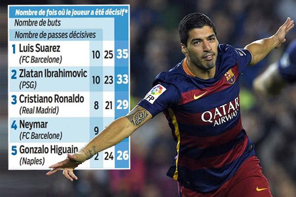 سواريز حتى الآن هو أفضل هداف، وبصمته في مباريات البارسا واضحة بـ 35 كرة مؤثرة