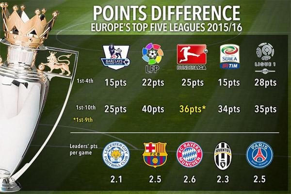 الدوري الإنكليزي والإيطالي هذا الموسم هما الاكثر اثارة مقارنة ببقية الدوريات الأوروبية الكبرى