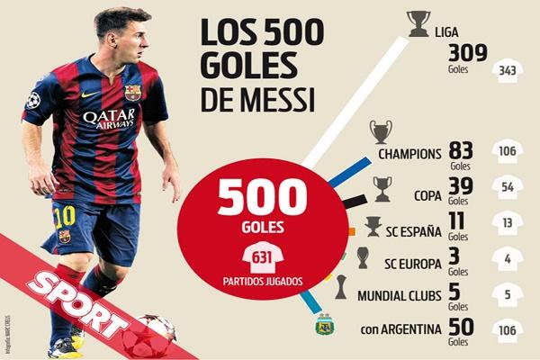ميسي يوقع على الهدف رقم 500 في ليلة سقوط برشلونة