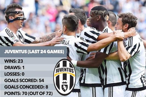 سجل يوفنتوس رقما قياسيا جديدا في تاريخه وتاريخ الدوري الإيطالي