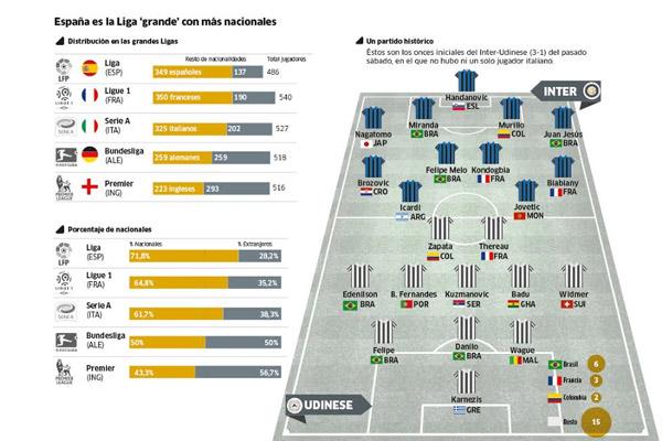 اللاعب المواطن أكثر حضورا في الدوري الإسباني بين الدوريات الأوروبية الكبرى
