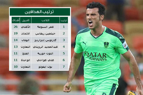 السومة يدخل تاريخ الدوري السعودي كالأكثر تسجيلاً للأهداف